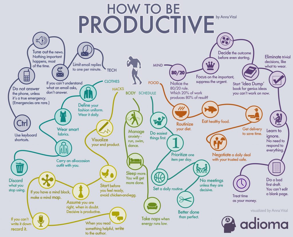Infographic How to Be Productive by Anna Vital, founder of Adioma
